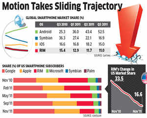 BlackBerry maker RIM says global issues do not impact Indian market