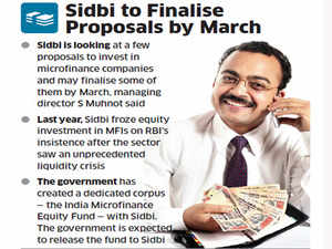 SIDBI to resume investing in MFIs