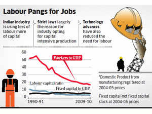 Flip side of economic growth: Cos prefer more capital over labour, create less jobs