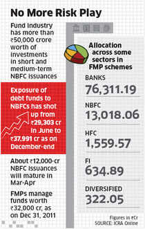 Sebi ask FMPs to curb investment in high yielding risk assets