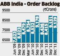 ABB India: Orders aplenty, but company's margin realisation poor