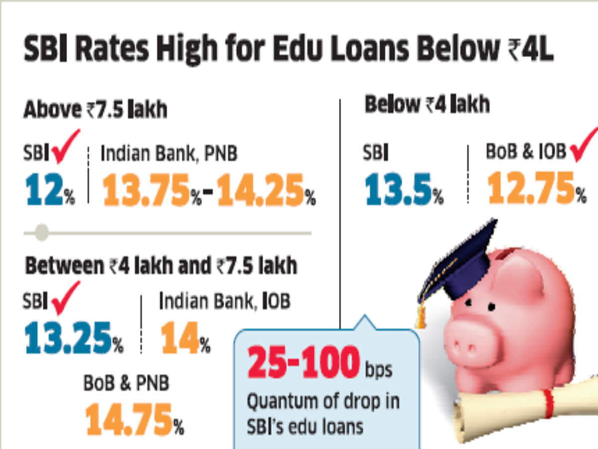 State Bank of India drops educational loan rates - The