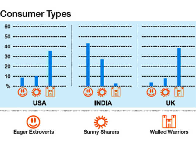 Indians score highest among Eager Extroverts