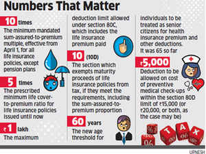 Budget 2012: Impact of changes introduced on insurance