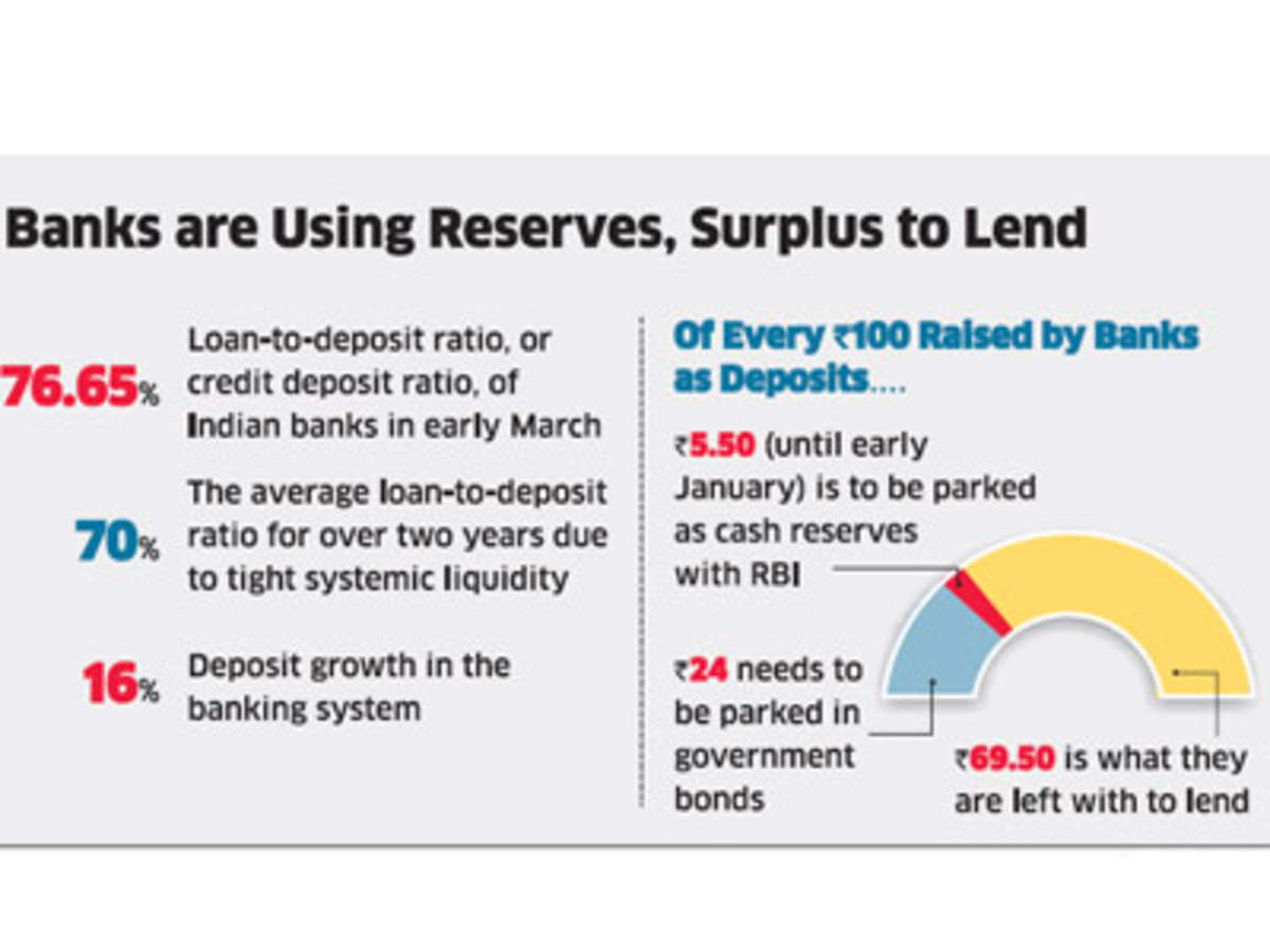 Loan Deposit Ratio May Tie Rbi Hands On Rates The Economic Times