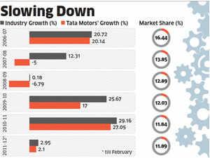 Tata Motors may phase out old models like Indica, Sumo Spacio