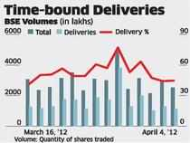 Delivery-based volumes on BSE surge to a record 77 per cent