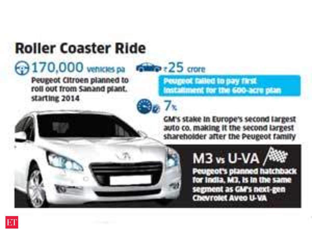 Peugeot Mulls To Roll Out Cars From General Motors S Halol Plant The Economic Times