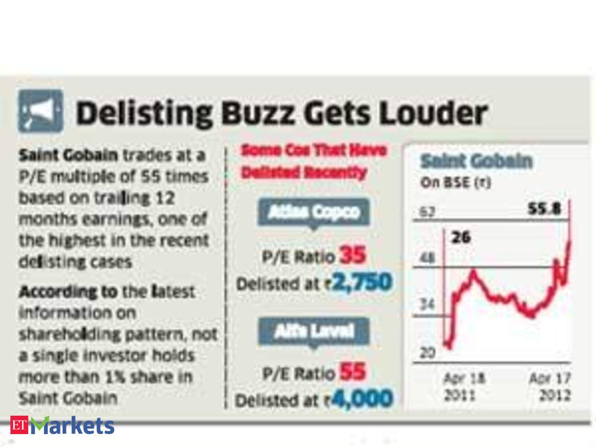 Saint Gobain May Unveil Delist Offer Soon The Economic Times