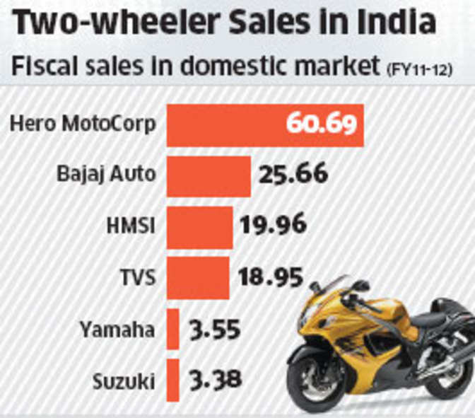 impact of small car segment on two wheeler industry Presentation on two wheeler industry two-wheelers segment in india:1 the export of small cars, muvs, two‐ and three‐wheelers and auto.