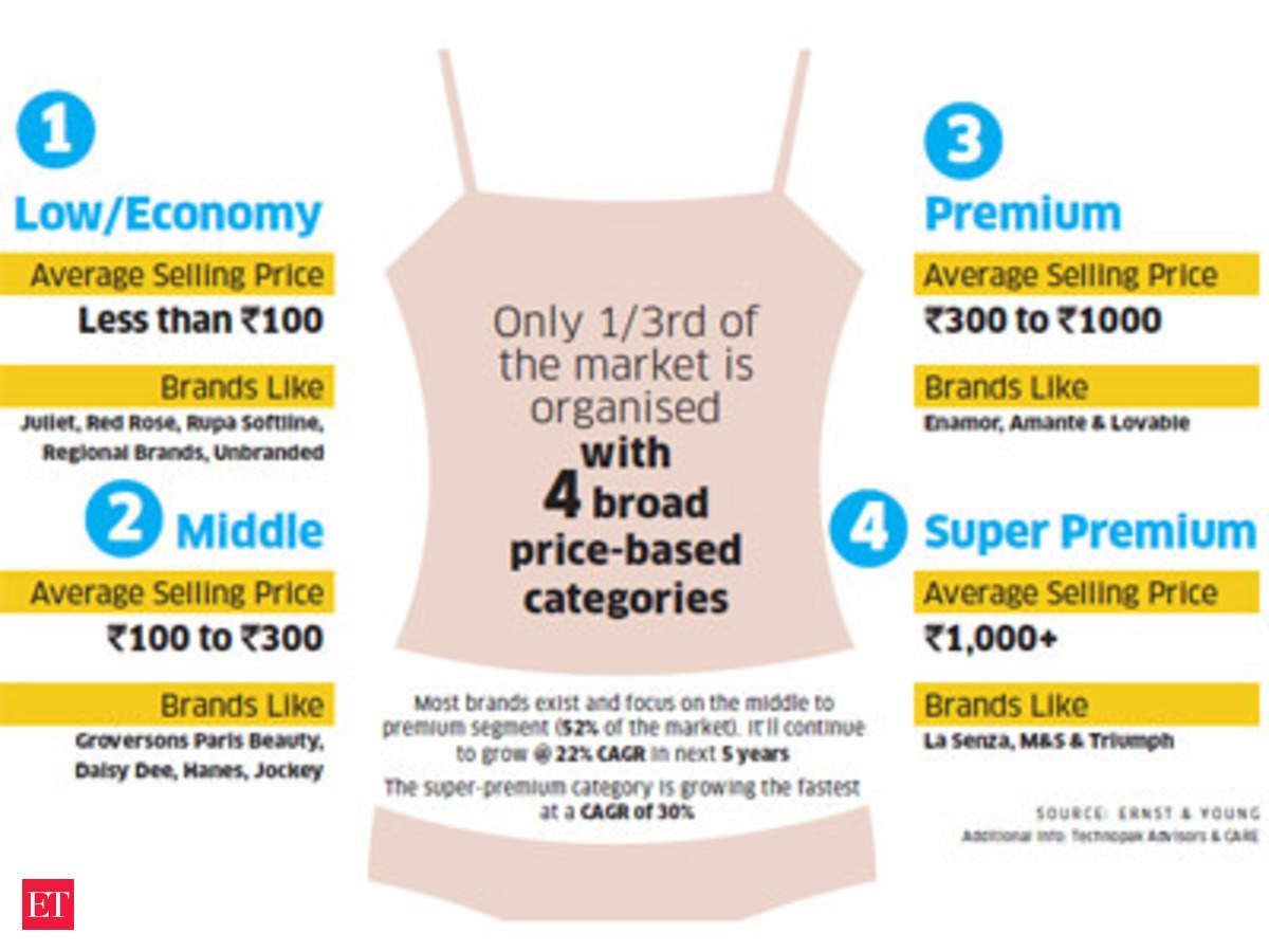 6267ebf94f Can  2 billion Indian lingerie business make it big  - The Economic Times