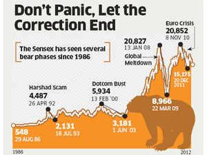 Sensex falls, rupee slumps: Is India growth story intact?