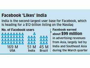 India, Brazil key to our growth, says Facebook