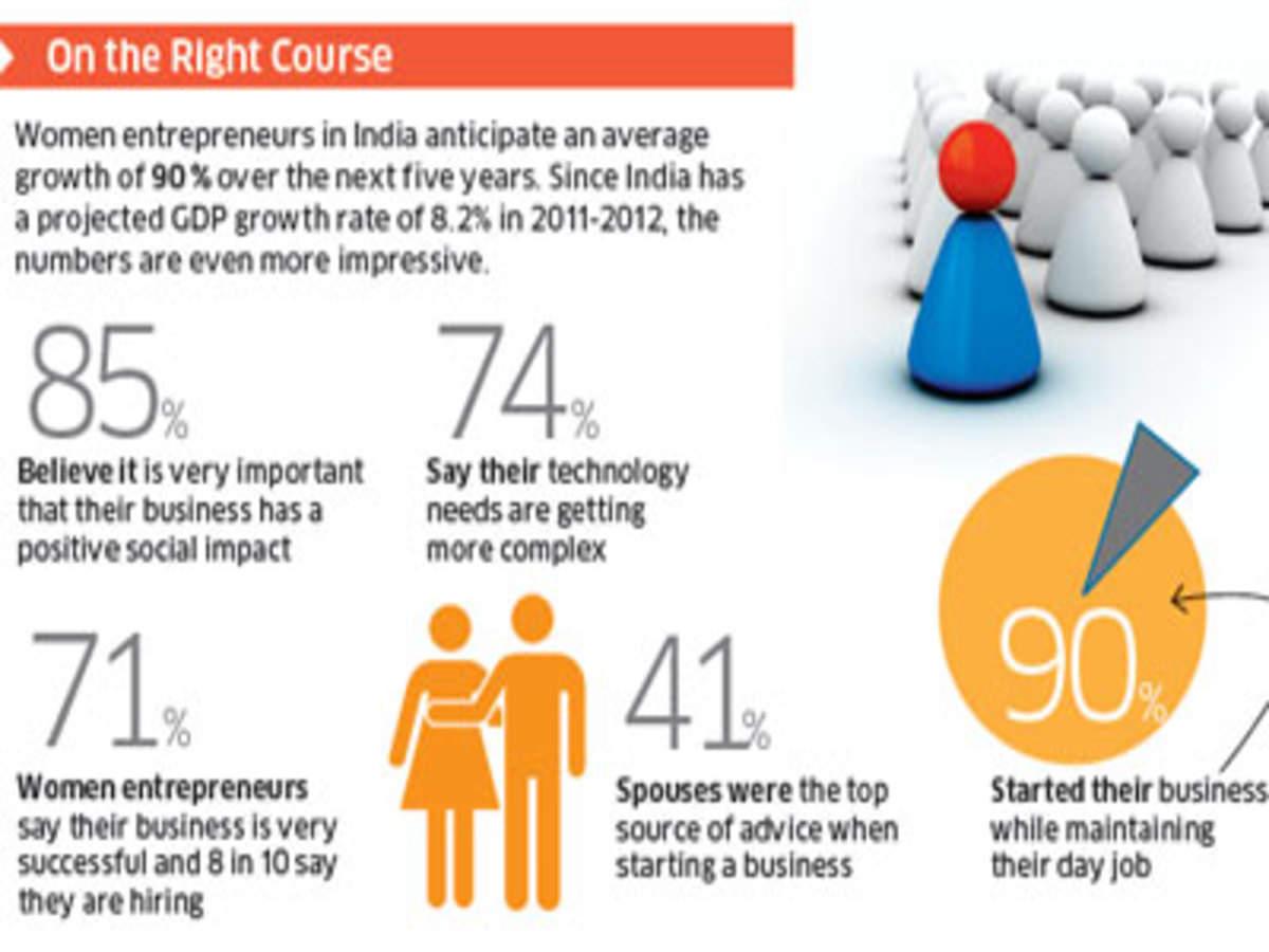 Power of Ideas 2012: Women entrepreneurs eye fast growth