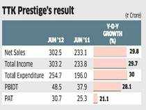 TTK Prestige: Margins may be hit on cost push, low spends