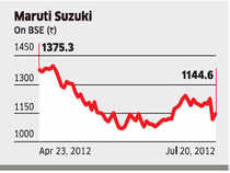 Maruti stock now a value buy