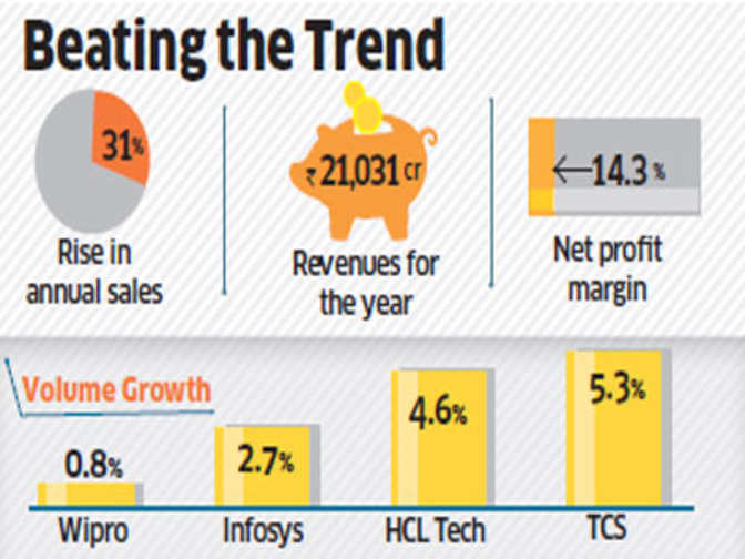 hcl technologies write up Forrester spoke with key stakeholders at hcl technologies to write technologies puts employees first, customers study: hcl technologies puts employees first.