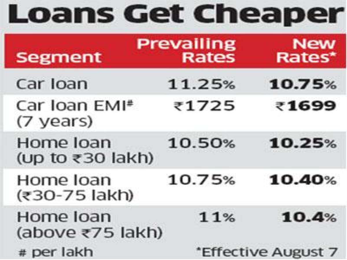 State Bank Of India Cuts Car Home Loan Interest Rates By 50 Basis