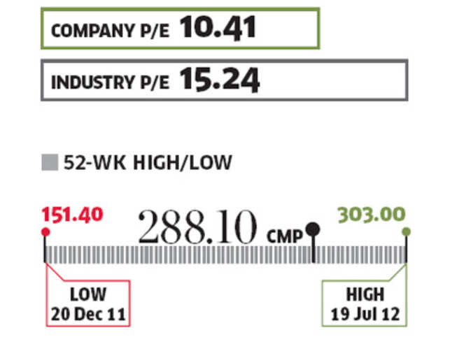 At the current market price of Rs 295, the stock is trading at a P/E of 10.5. Investors can look to buy the stock at this level.