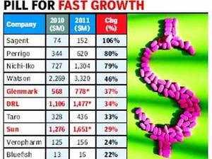 Indian drug companies like Glenmark, Dr Reddy's, Sun Pharma