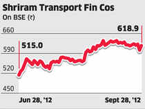The stock of Shriram Transport Finance has underperformed over the past six months but any rise in the stock in the near term is likely to be curtailed