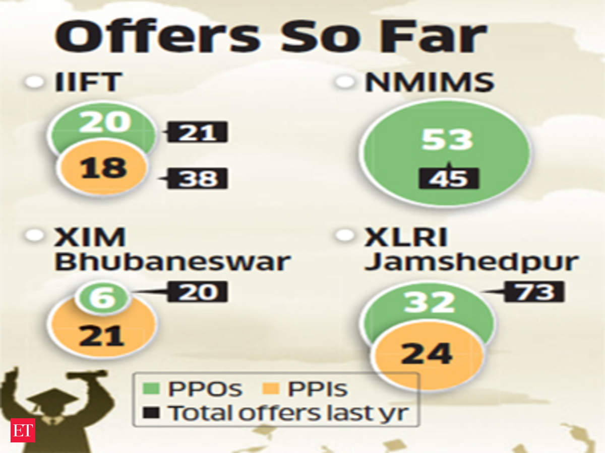 Pre-placement offers from companies like Microsoft, Tata