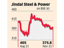 Jindal Steel and Power's 3% rise in earnings during the September quarter was primarily driven by a better performance of its steel segment as the power business proved to be a disappointment