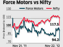Force Motors has risen by over 6% since it reported an extremely healthy financial performance for the September 2012 quarter about a month ago