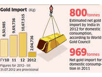 RBI plans to roll out gold-linked products to promote gold investment