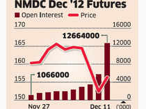 Traders who have been shorting the NMDC futures counter for the past month appeared to be in luck as the government fixed the price band at Rs 145-150 and a floor price of Rs 147