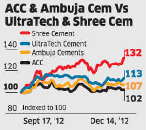 Royalty payment to parent Holcim, which was recently approved by the respective boards, will have only a marginal impact on the earnings of ACC and Ambuja Cements.