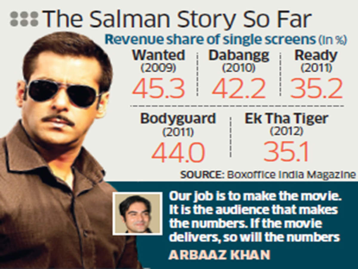 With Dabangg 2, Salman Khan rocks cinema theatres with a