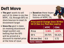 Punters building bearish bets on NTPC, CIL ahead of secondary sale
