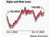 Rupee sees volatile movements, touches life's low at June-end