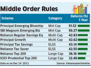 Mid-cap funds outshine benchmarks, may help industry to lure investors