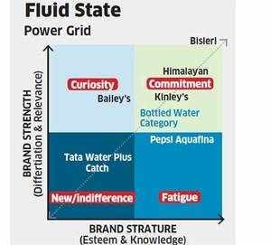 BAV Insights: Water brands not just about taste