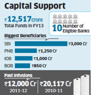Re-capitalisation to continue till 2018-19 for ensuring compliance with Basel III norms.