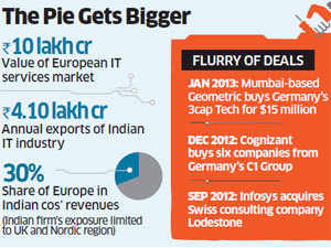 IT's European Links: Infosys, Wipro, TCS and HCL Tech plan acquisition of small French and German players