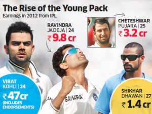 Cheteshwar Pujara, Ravinder Jadeja, R Ashwin and Murali Vijay have dazzled with their performance in recent weeks, prompting the sports and marketing fraternity to pump up viewership and valuations