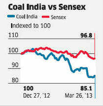 Coal India is trading at its lowest valuation since its listing in 2010 because of growing concerns among investors relating to the company's ability to raise coal prices.