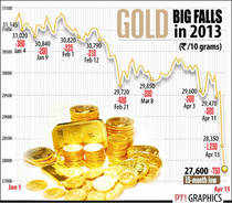 Gold in free fall, hits 15-month low; global sell-off persists