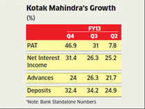 With a brake on capital expenditure and new investments, lenders appear to be banking on the retail segment to drive loan growth.