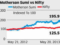 Motherson Sumi: Capacity build-up, sound order book indicate strong growth