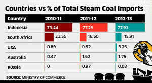 Indonesian coal prices to reflect in tariff index