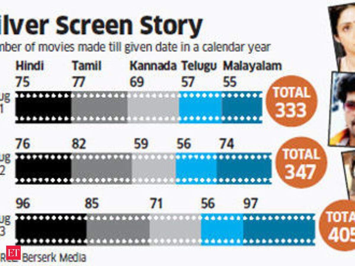 Content helps small-budget films script big success, 405 such films