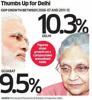Delhi clearly ahead of Gujarat: Sheila Dikshit
