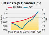 Value-added products ramp up revenues at Hatsun Agro
