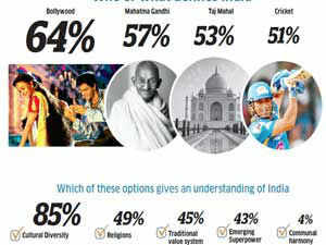 A survey of young Indian corporate executives suggests that people can't make up their mind about what contemporary India is all about.