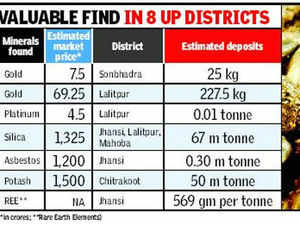 The department of mineral and mines has found a treasure trove of metals and minerals in Bundelkhand that could be worth Rs 4,000 crore according to a conservative estimate