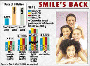 Inflation falls further to 8.4%, but food items rise to 10.43%
